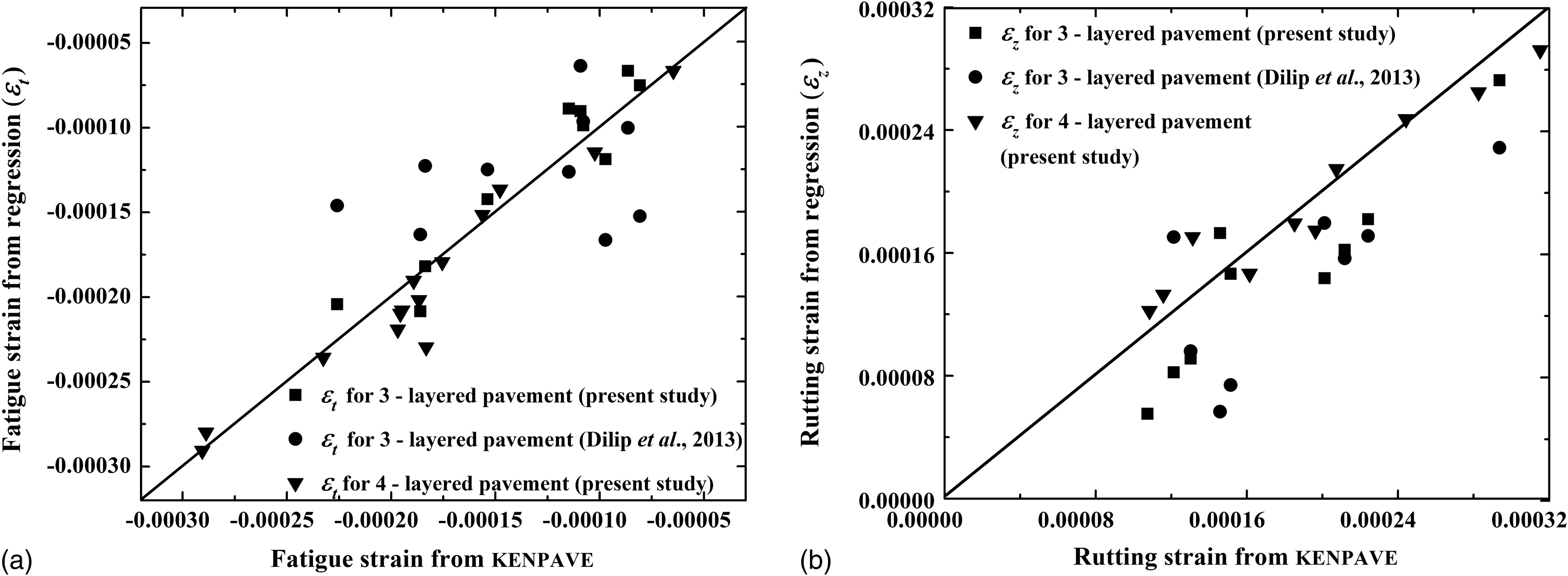 Reliability Perspective On Optimum Design Of Flexible Pavements For Fatigue And Rutting Performance Journal Of Transportation Engineering Part B Pavements Vol 145 No 2