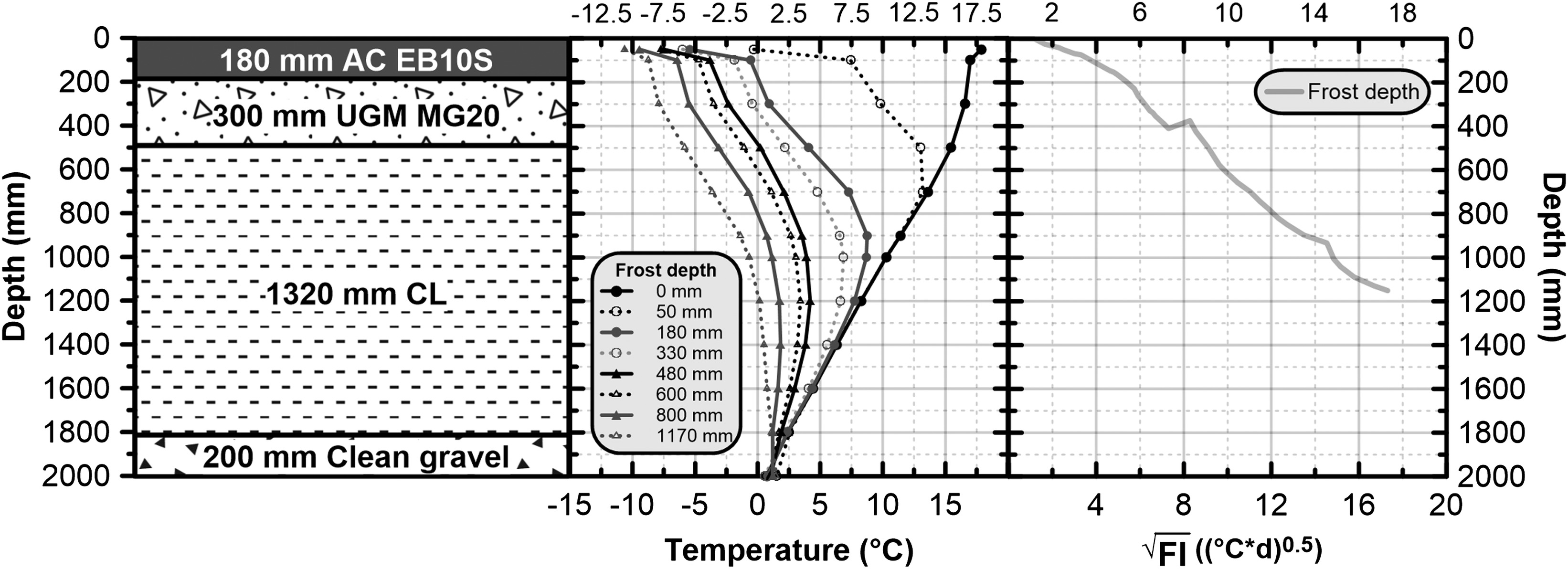 Surface Deflection Analysis Of Flexible Pavement With