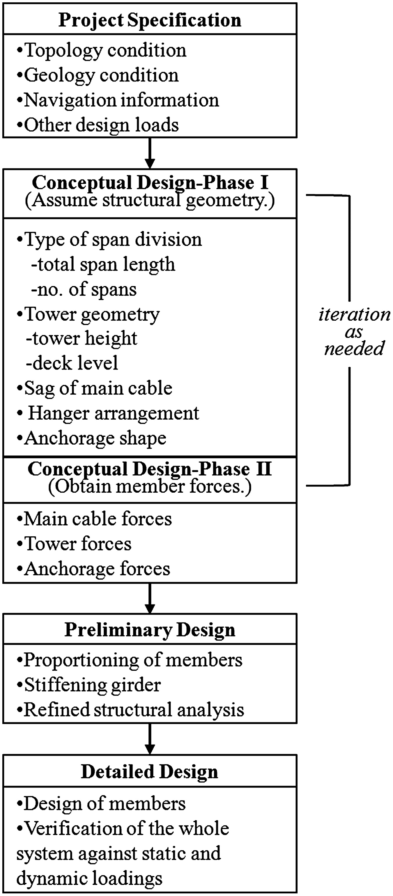 Conceptual Design Of Suspension Bridges From Concept To Simulation Journal Of Computing In Civil Engineering Vol 30 No 4,Portfolio Cover Page Design For Teachers
