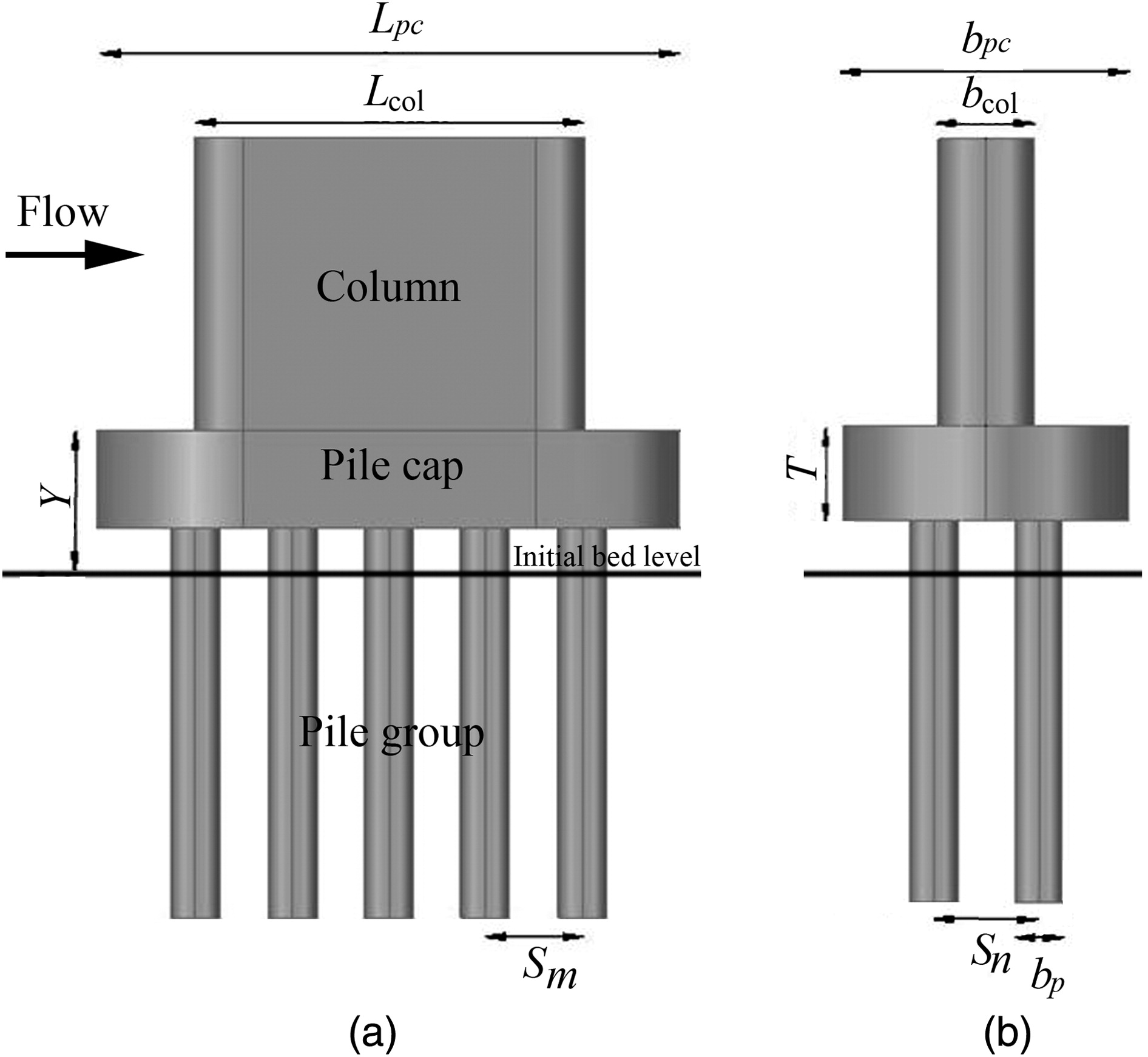 Effects Of Pile Cap Thickness On The Maximum Scour Depth At A Complex Pier Journal Of Hydraulic Engineering Vol 139 No 5
