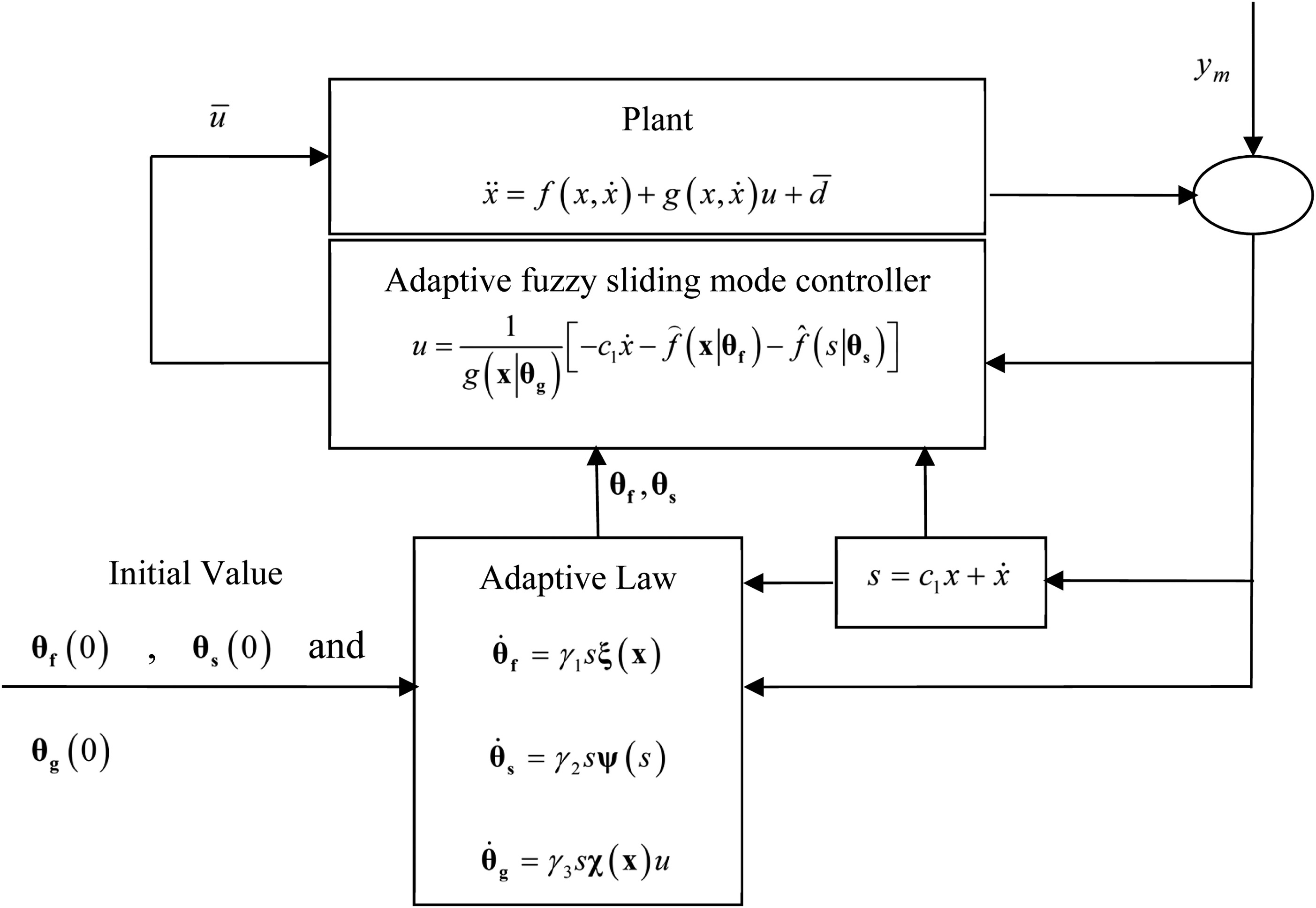 Semiactive Control Of Structural Nonlinear Vibration Considering The Mr Damper Model Journal Of Aerospace Engineering Vol 31 No 6