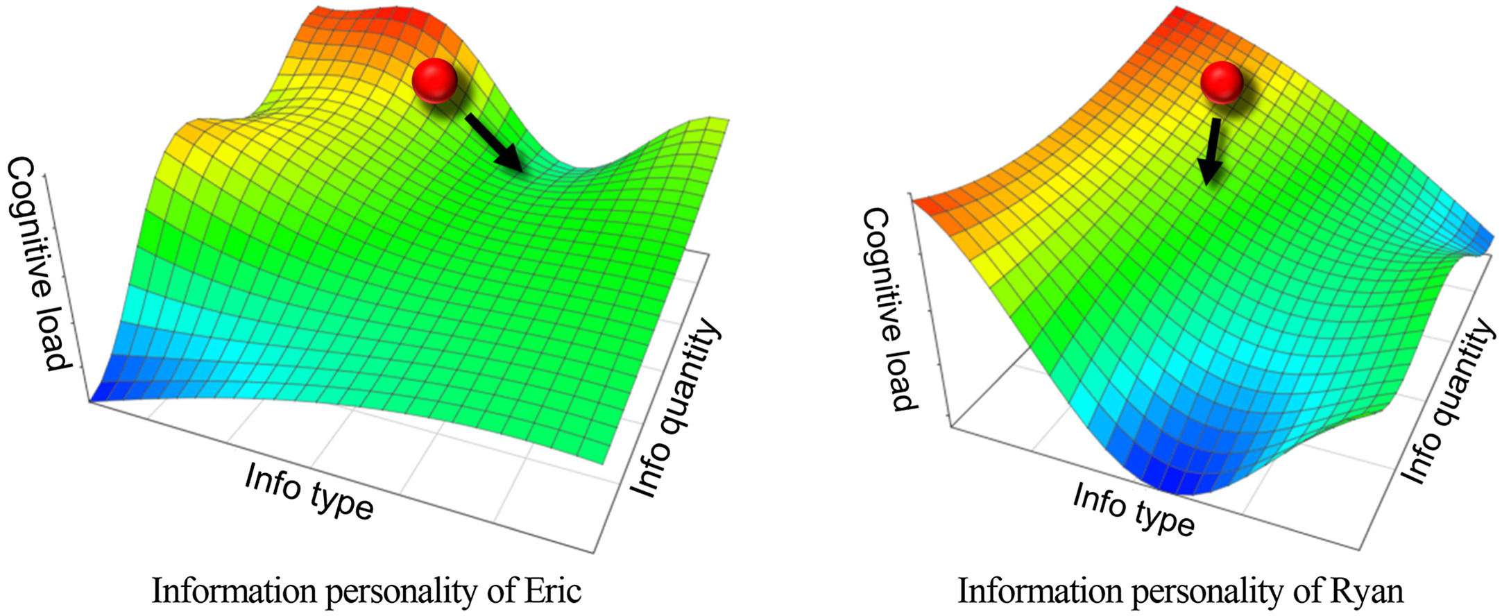 Cognition Digital Twins For Personalized Information Systems Of Smart Cities Proof Of Concept Journal Of Management In Engineering Vol 36 No 2