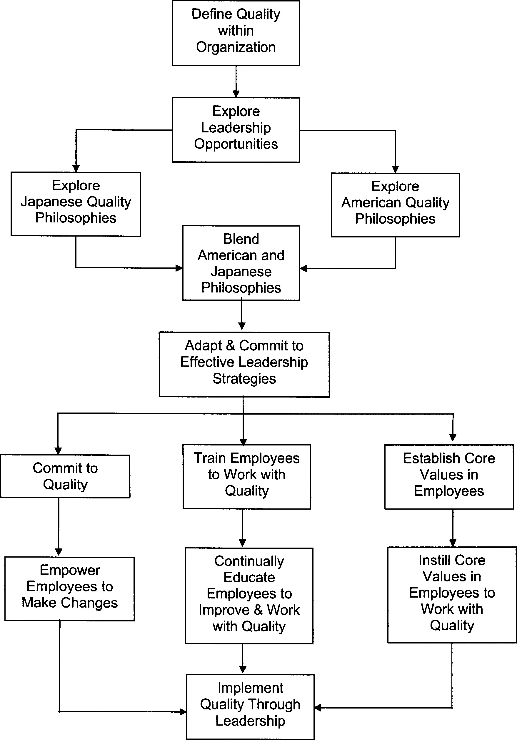 Leadership To Improve Quality Within An Organization