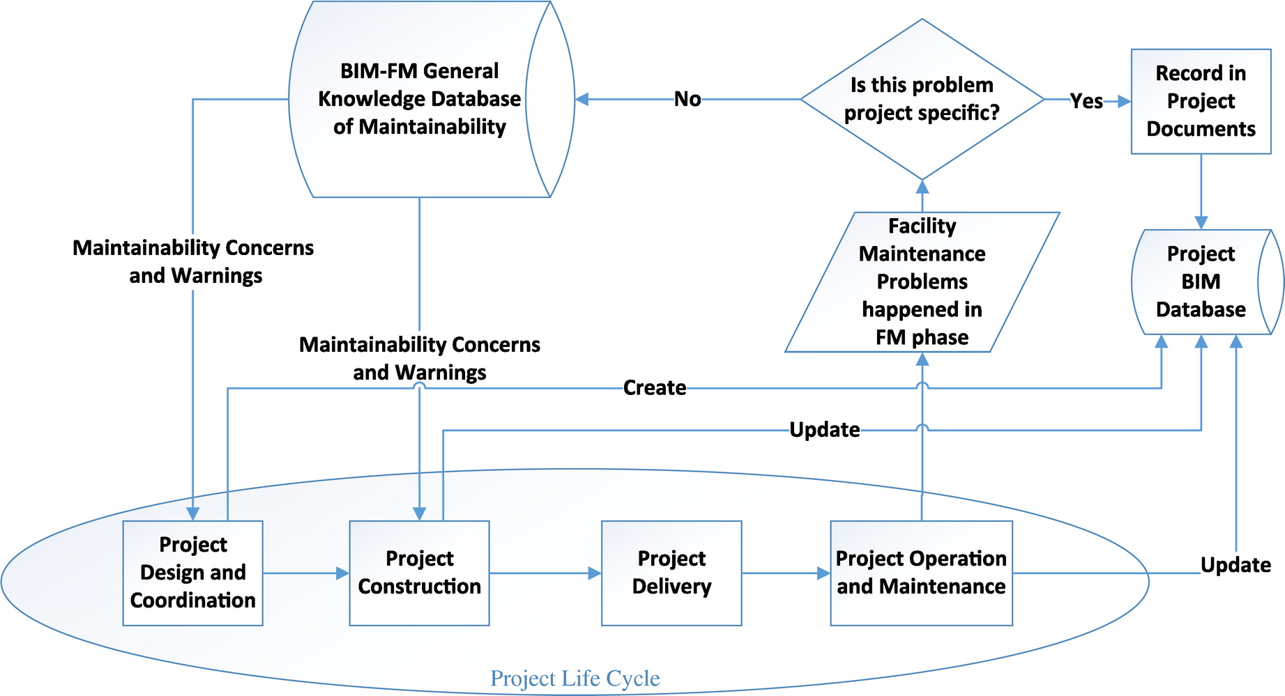 Survey Common Knowledge In Bim For Facility Maintenance Journal Of Performance Of Constructed Facilities Vol 30 No 3