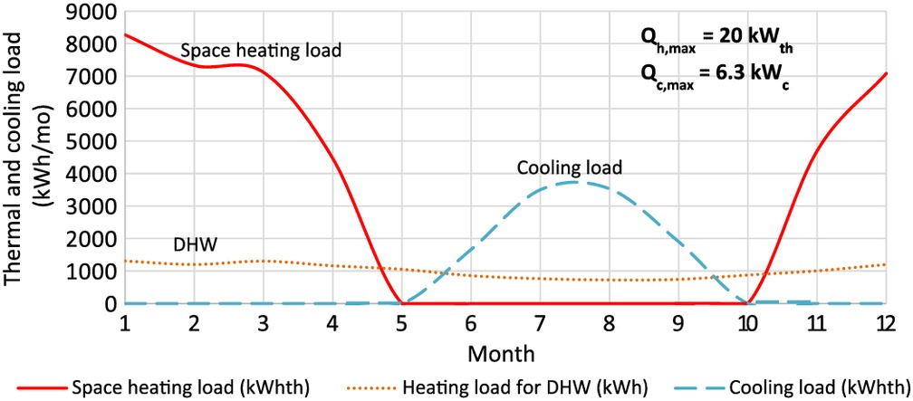 Technoeconomic Analysis and Comparison of a Solar-Based Biomass ORC-VCC  System and a PV Heat Pump for Domestic Trigeneration | Journal of Energy  Engineering | Vol 143, No 2