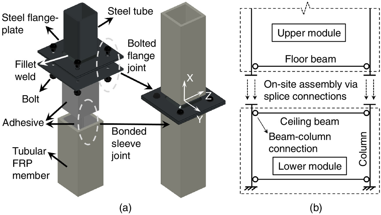Bending Performance Of Splice Connections For Assembly Of Tubular Section Frp Members Experimental And Numerical Study Journal Of Composites For Construction Vol 23 No 5
