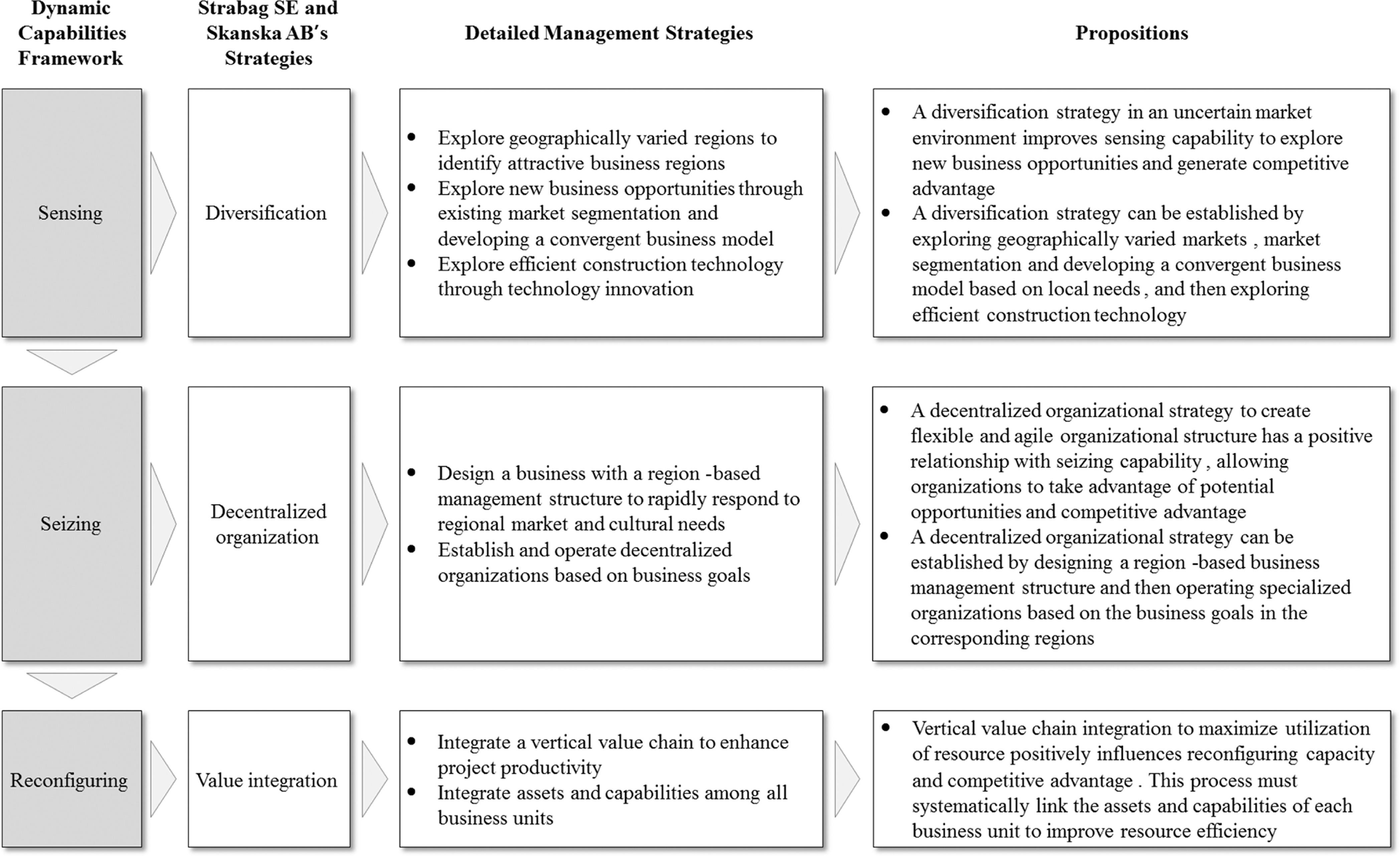Dynamic Capabilities Of Project Based Organization In Global Operations Journal Of Management In Engineering Vol 34 No 5