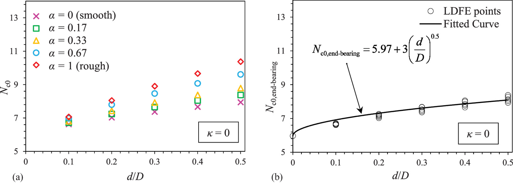 Estimation of Installation Resistance and Subsequent Short-Term ...