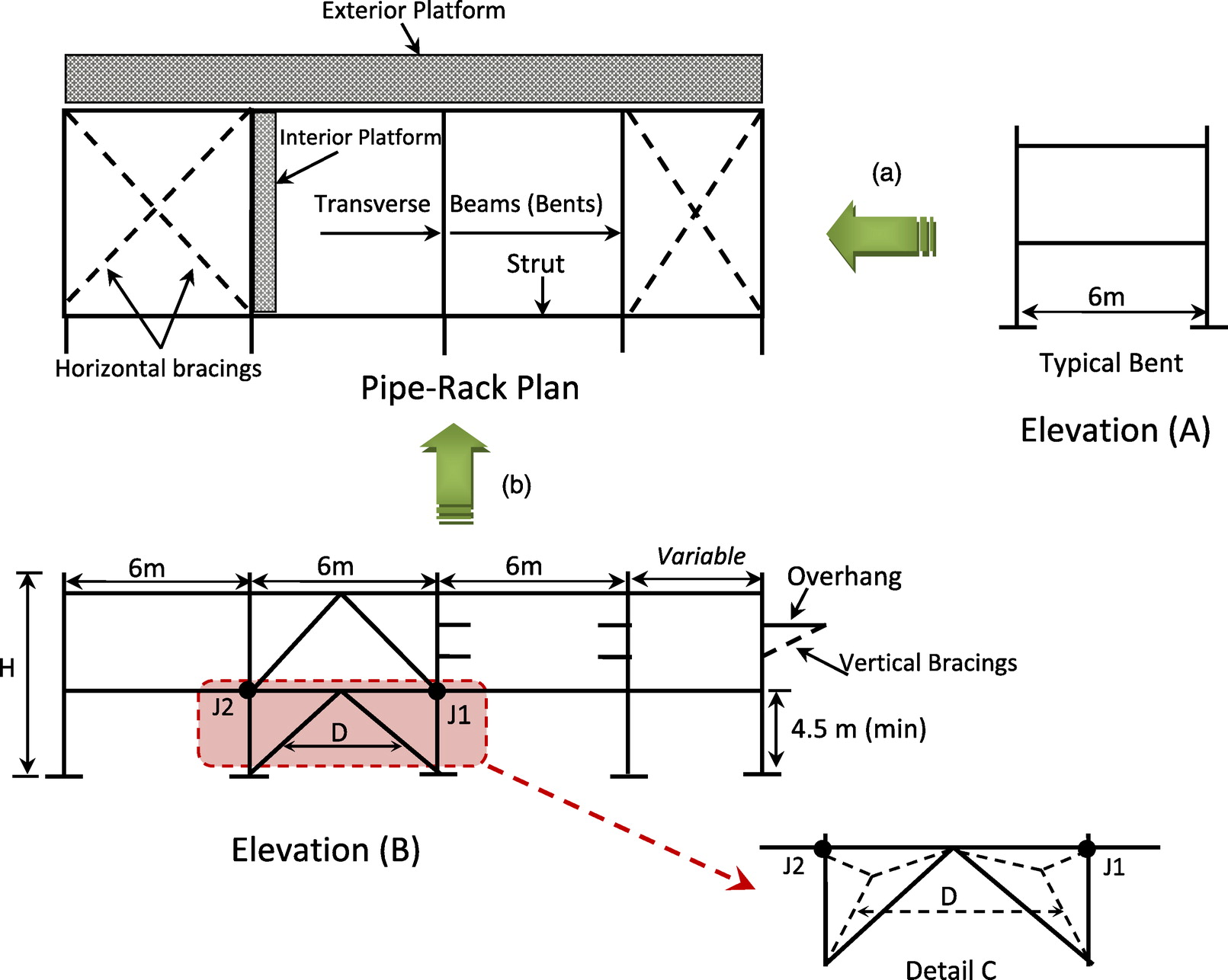 Rational Design Of Pipe Racks Used For Oil Sands And Petrochemical Facilities Practice Periodical On Structural Design And Construction Vol 20 No 2