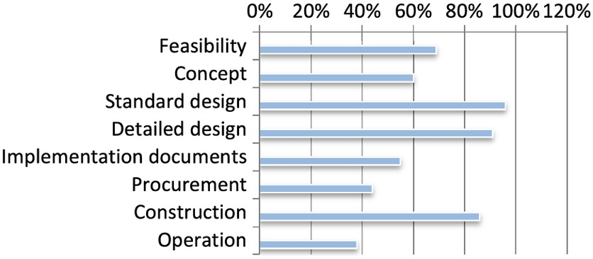 Impact Of Building Information Modeling Implementation On The Acceptance Of Integrated Delivery Systems Structural Equation Modeling Analysis Journal Of Construction Engineering And Management Vol 143 No 8
