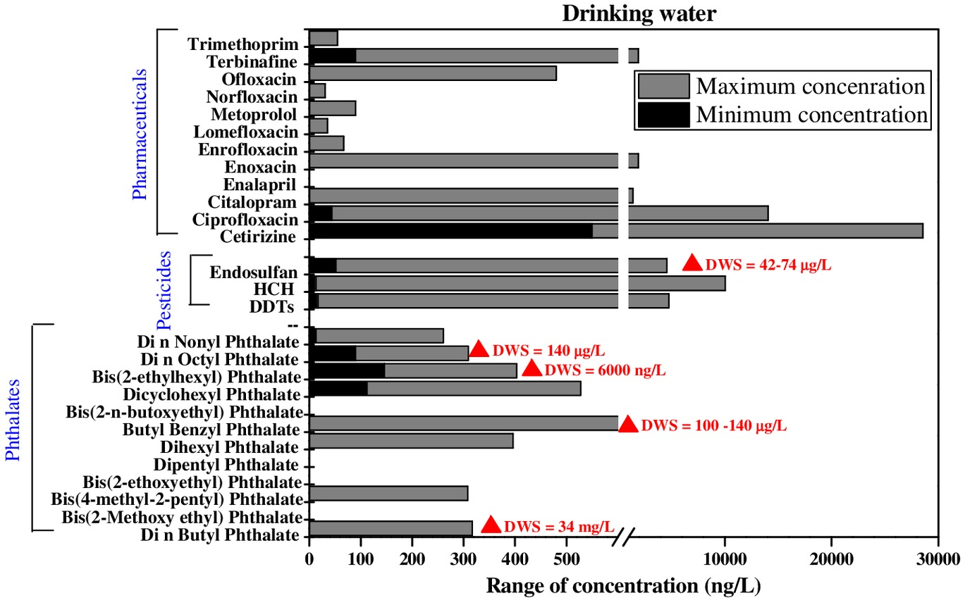 Contamination of Emerging Contaminants in Indian Aquatic Sources: First  Overview of the Situation | Journal of Hazardous, Toxic, and Radioactive  Waste | Vol 21, No 3