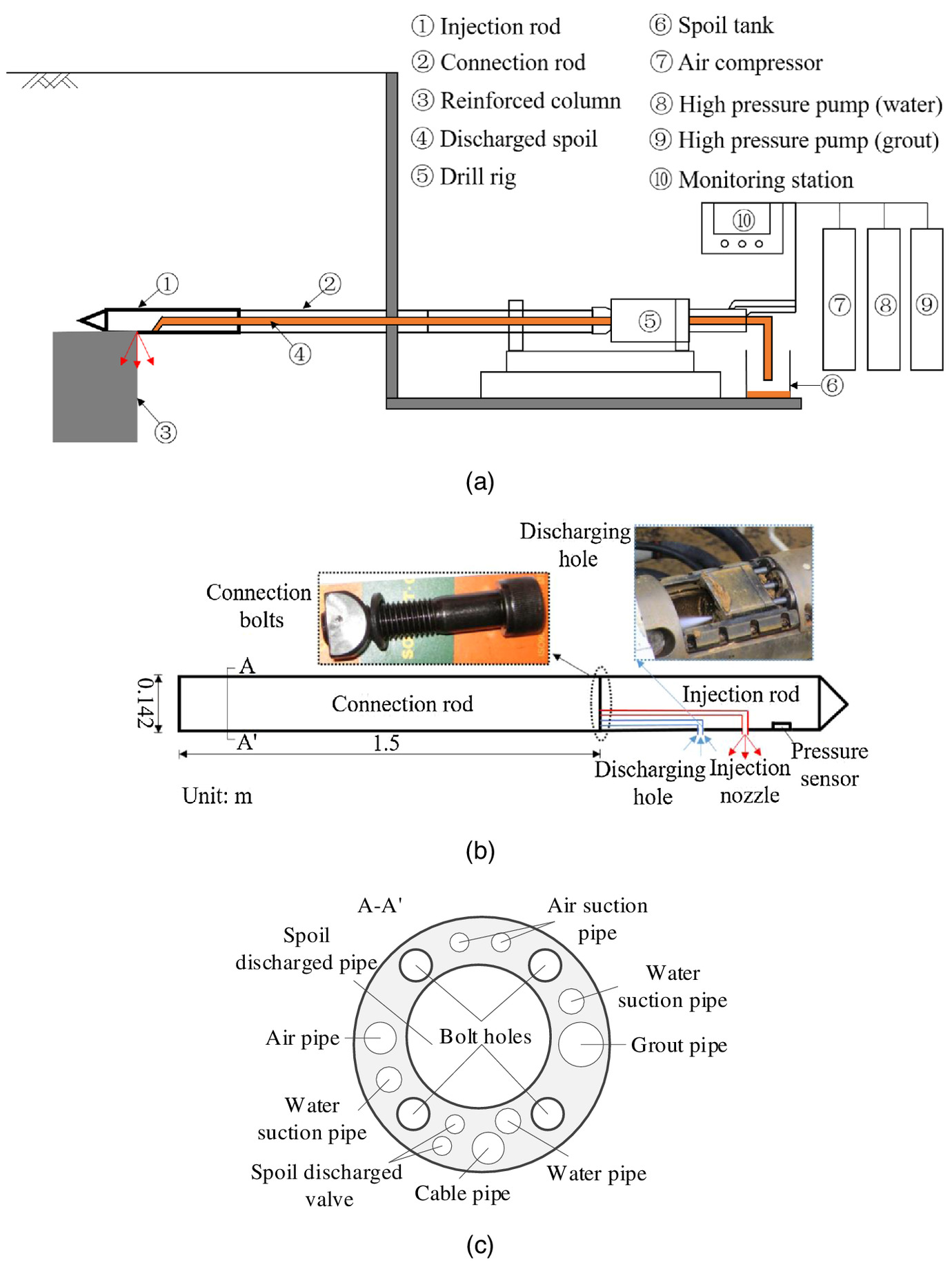 Ground Response To Horizontal Spoil Discharge Jet Grouting With Impacts On  The Existing Tunnels | Journal Of Geotechnical And Geoenvironmental  Engineering | Vol 146, No 7