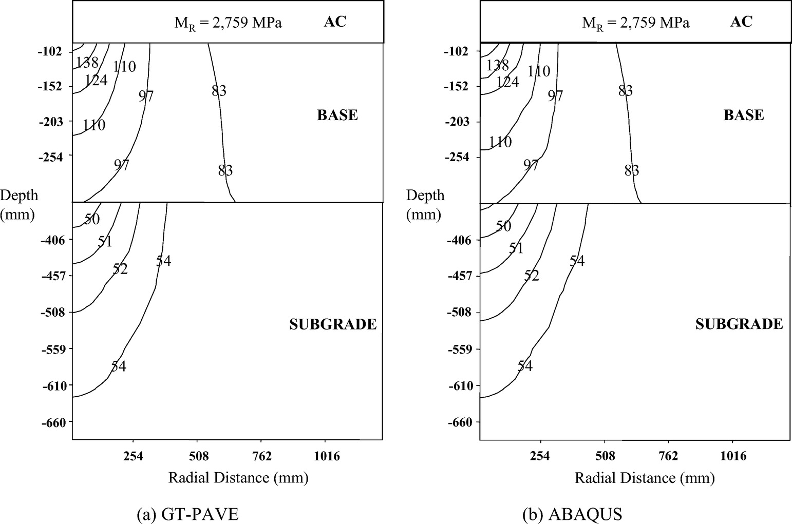 Nonlinear Pavement Foundation Modeling For Three Dimensional Finite Element Analysis Of Flexible Pavements International Journal Of Geomechanics Vol 9 No 5
