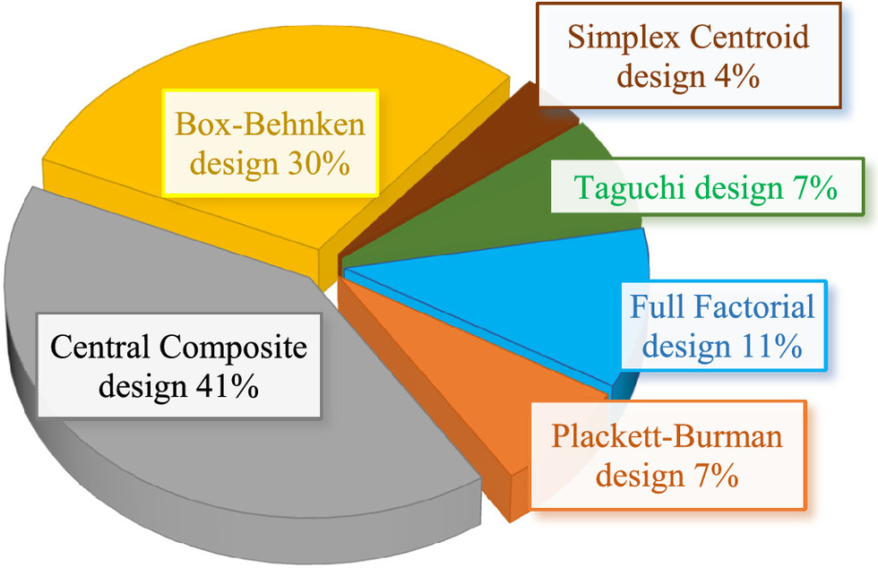 Review Of The Process Optimization In Microbial Fuel Cell Using Design Of Experiment Methodology Journal Of Hazardous Toxic And Radioactive Waste Vol 24 No 3