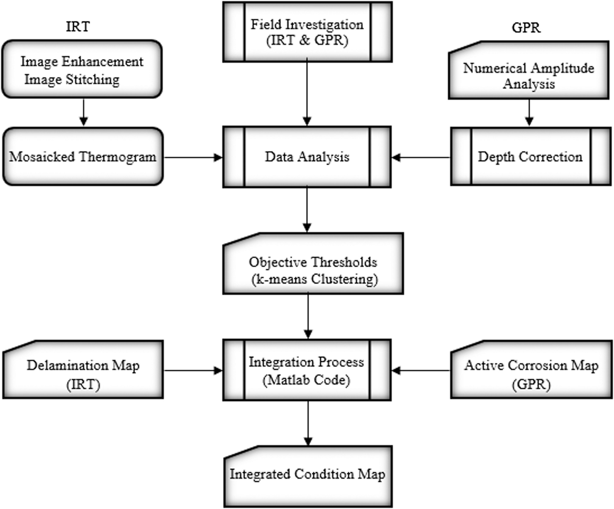 Rational condition assessment of rc bridge decks subjected to rational condition assessment of rc bridge decks subjected to corrosion induced delamination journal of materials in civil engineering vol 30 no 1 geenschuldenfo Choice Image