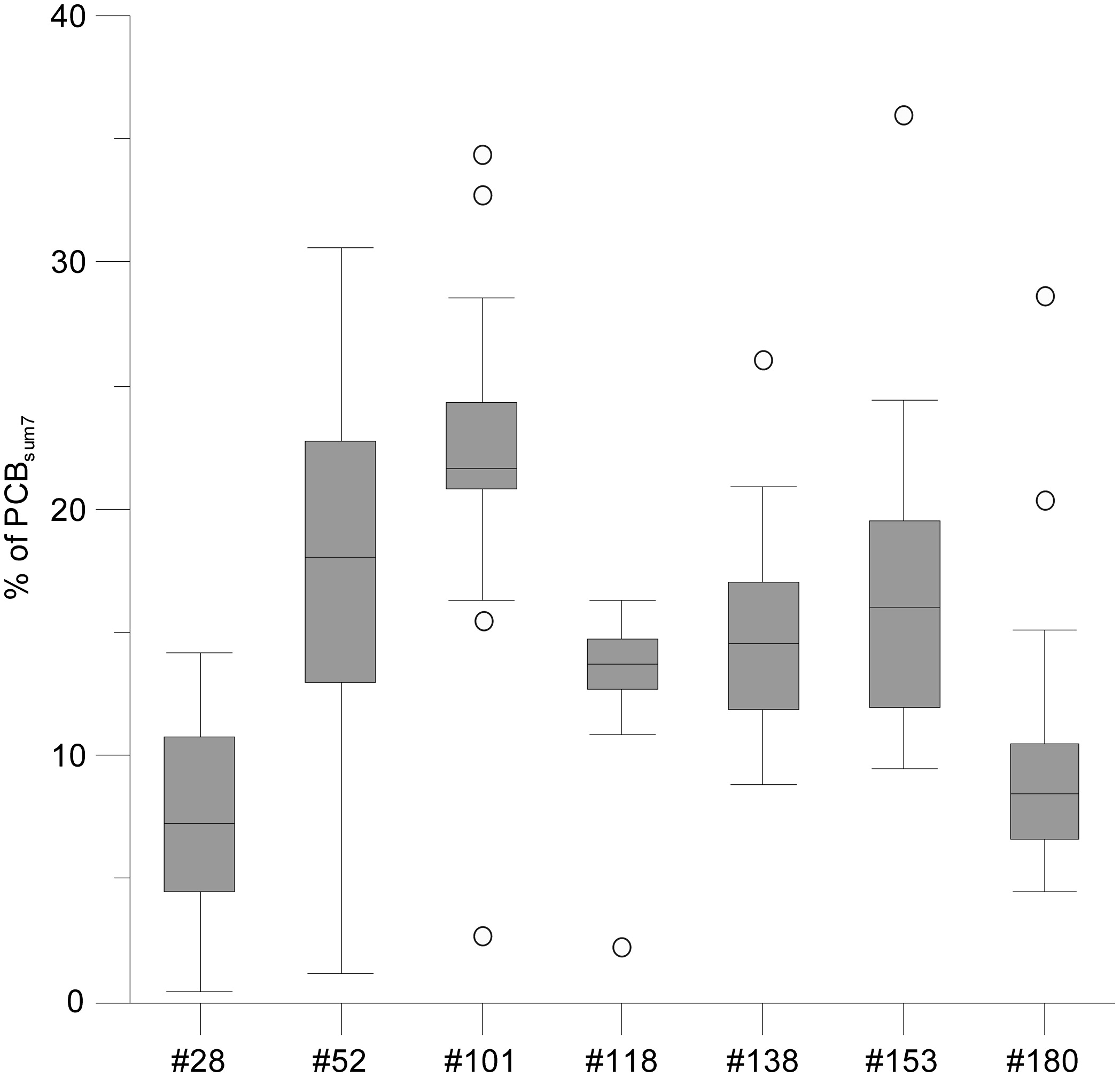 Polychlorinated Biphenyls In Urban Lake Sediments And Migration Significant Purpose Of Circuit Breaker Reman Direct Potential From Stormwater Bergen Norway Journal Environmental Engineering
