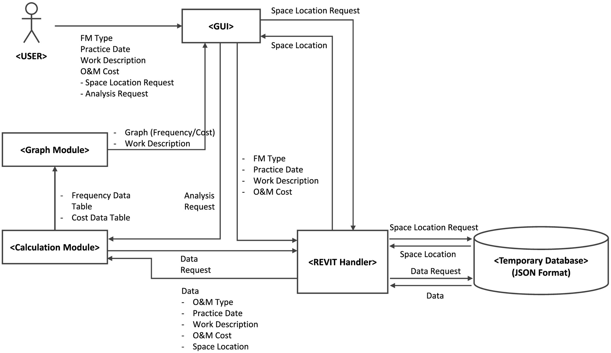 Three-Dimensional Location-Based O&M Data Management System for