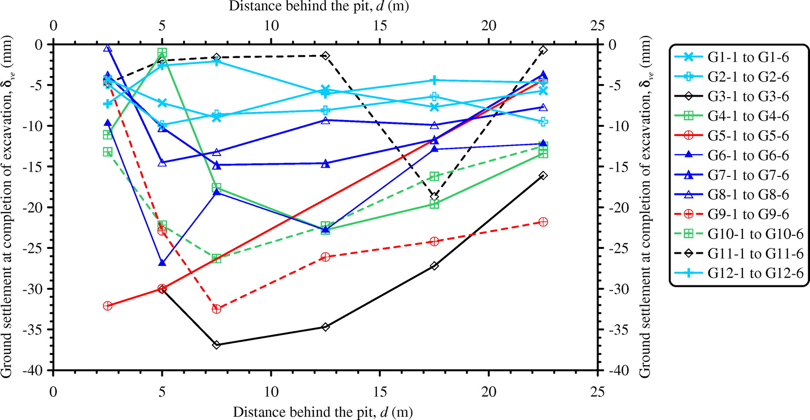 Spatial Corner Effects of Long and Narrow Multipropped Deep