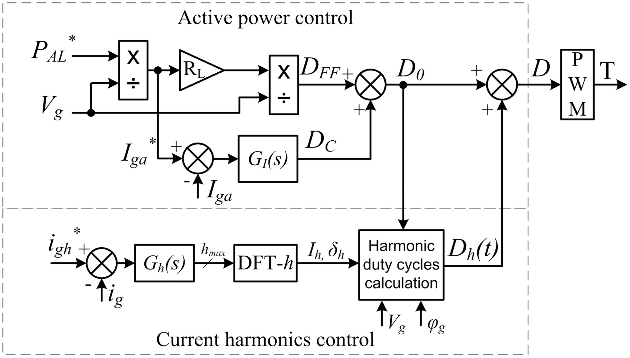 Active Load Control For Dynamic Frequency Support And Harmonic Duty Cycle Selector Electronics Project Compensation In Autonomous Microgrids Journal Of Energy Engineering Vol 144 No 2