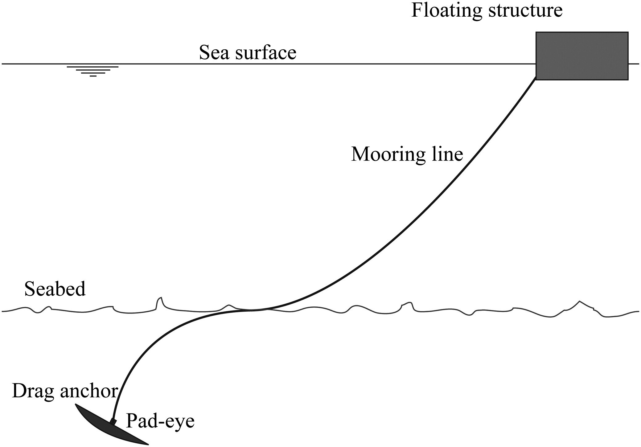 Profile and Frictional Capacity of a Mooring Line Embedded in Sand