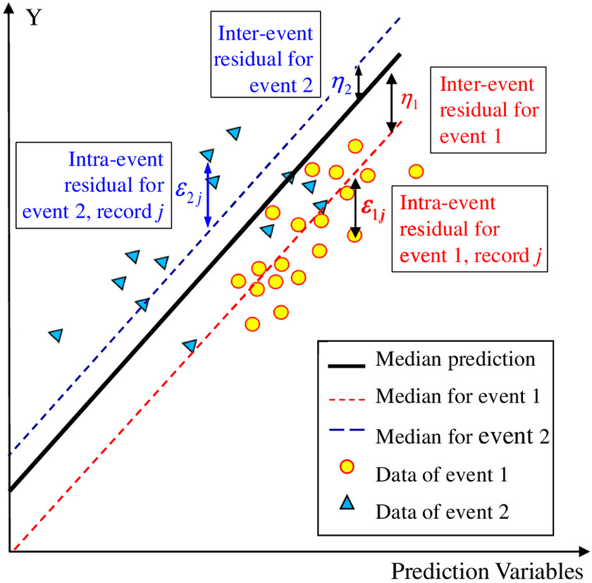 Performance of On-Site Earthquake Early Warning System Using