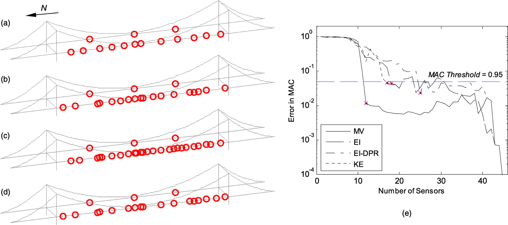 Optimal Sensor Placement for Modal Identification of Bridge Systems