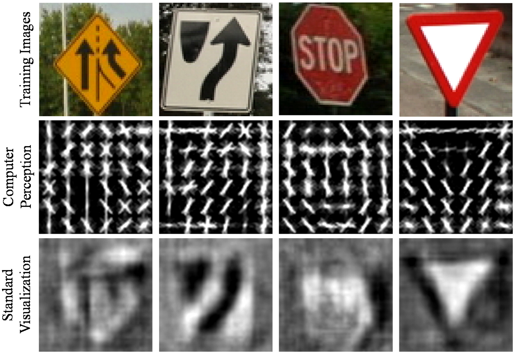 Evaluation of Multiclass Traffic Sign Detection and