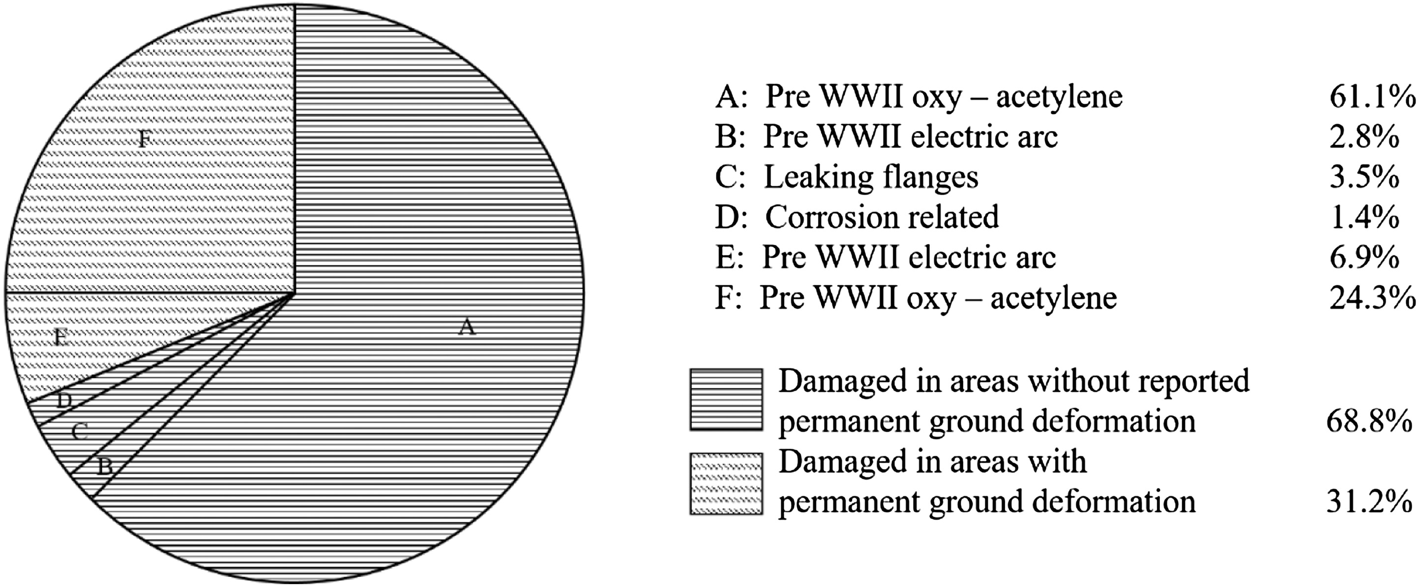 Review of Pipeline Performance during Earthquakes since 1906