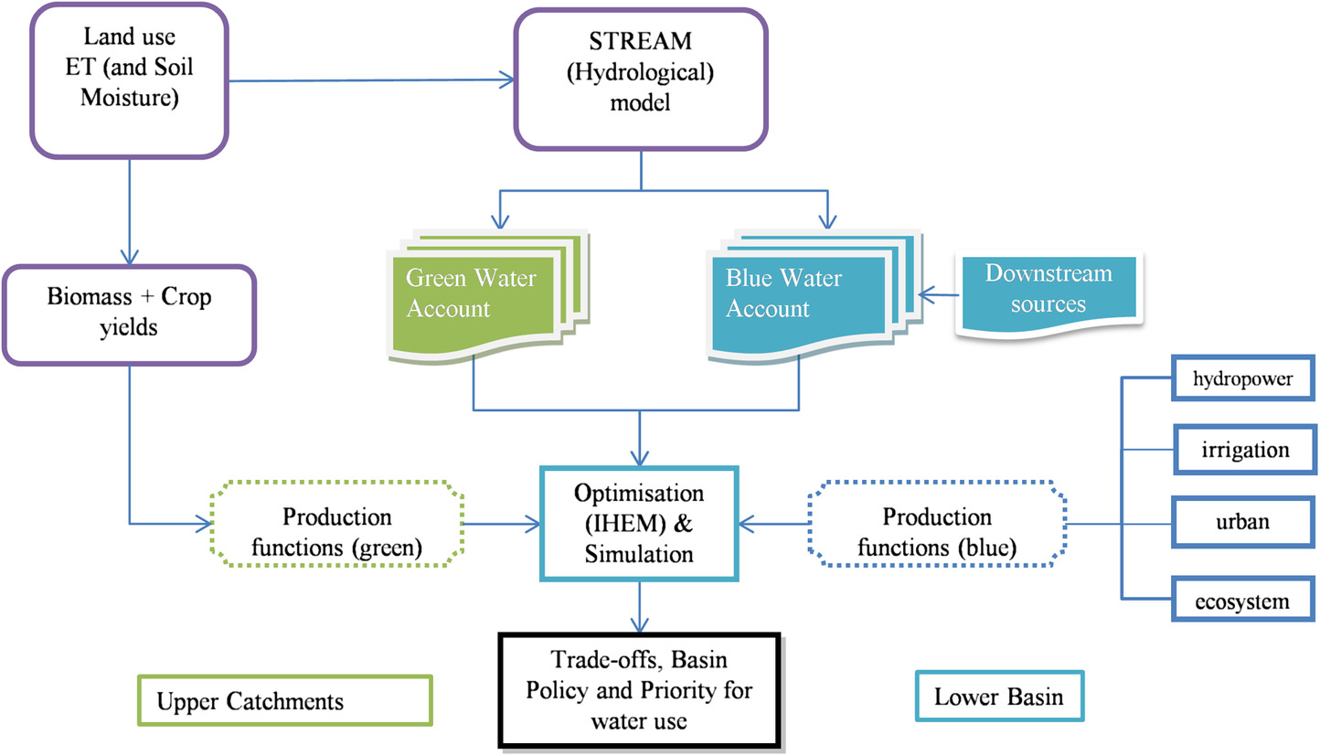 Multiobjective Analysis of Green-Blue Water Uses in a Highly