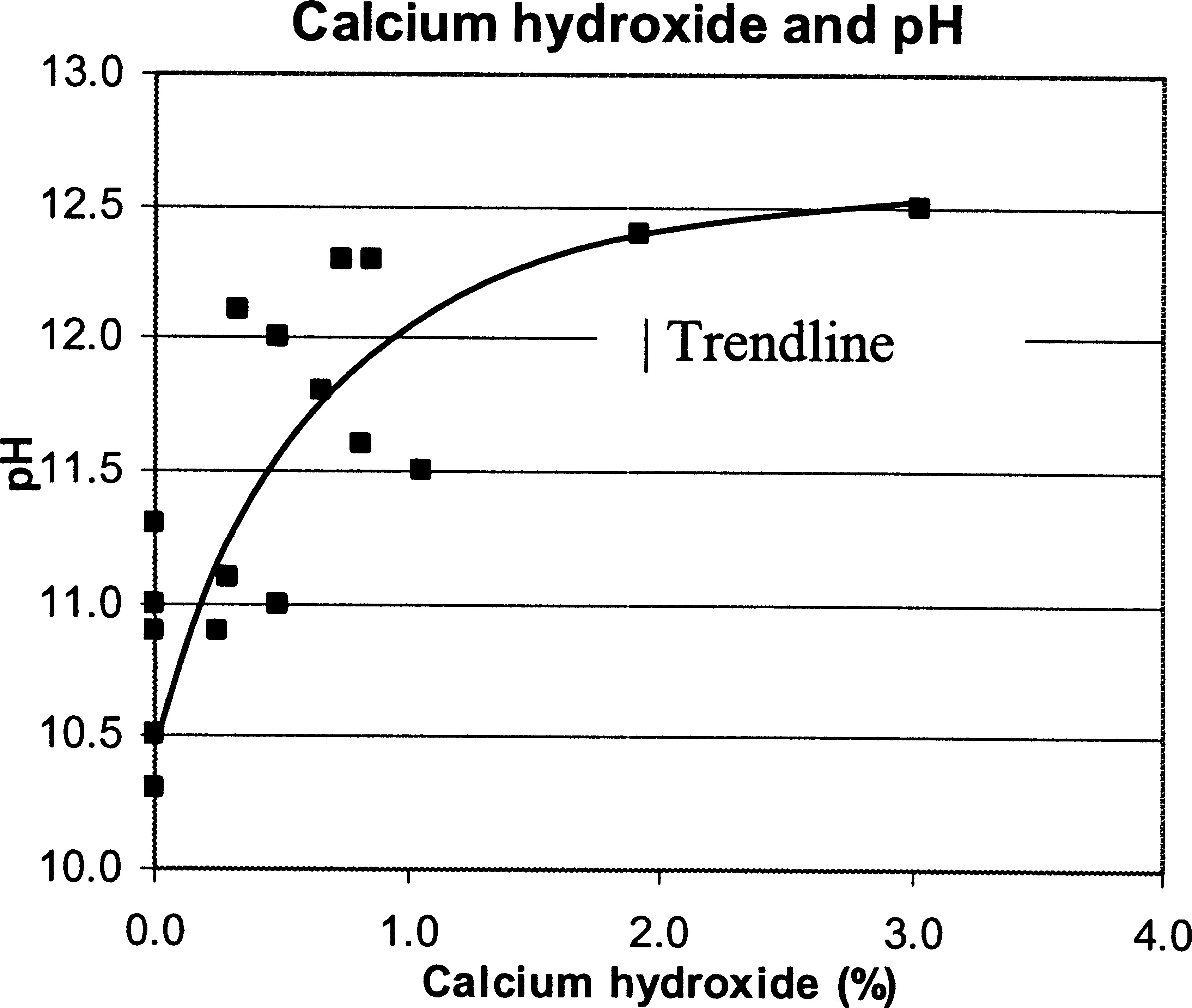 New Test Method to Obtain pH Profiles due to Carbonation of