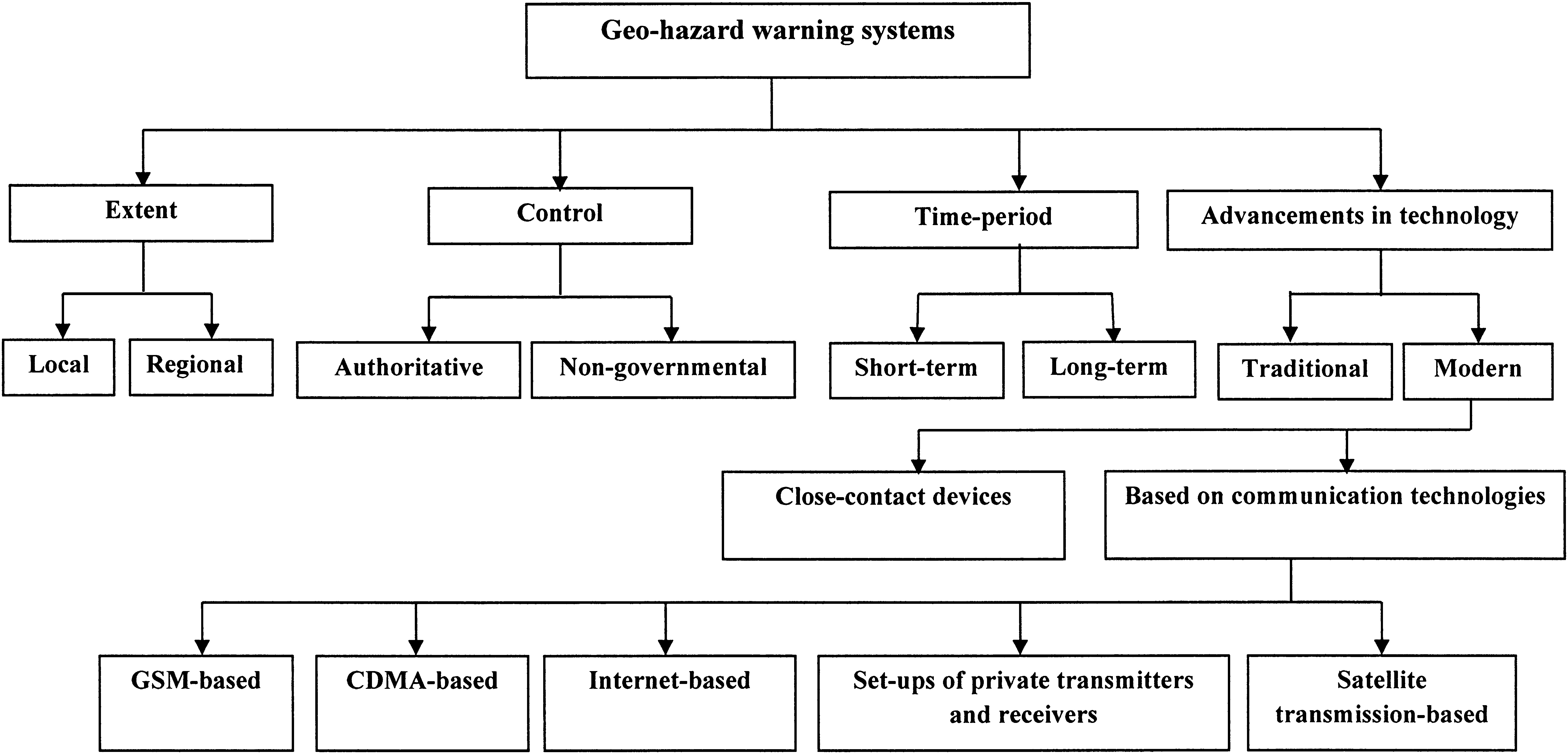Review Of Geohazard Warning Systems Toward Development A Popular Network Diagram For Internetbased Servers Scenario 4 With Internet Usage Communication System Natural Hazards Vol 13 No