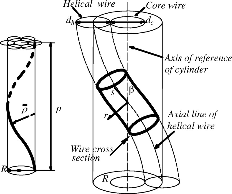 Use Of Interwire Ultrasonic Leakage To Quantify Loss Of Prestress In