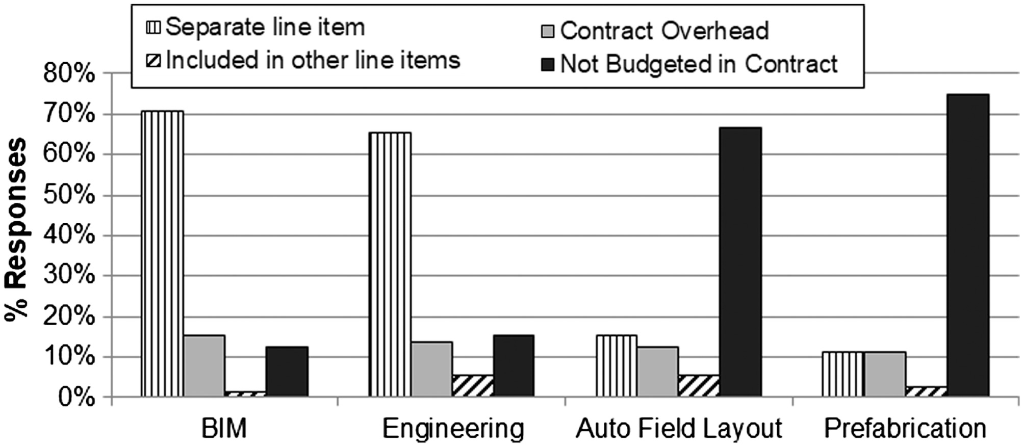 Impact Of Design Changes On Virtual And Construction Conduit Fill Charts Electrical Project Planning Prep Home Performance For Contractors Journal Engineering Management