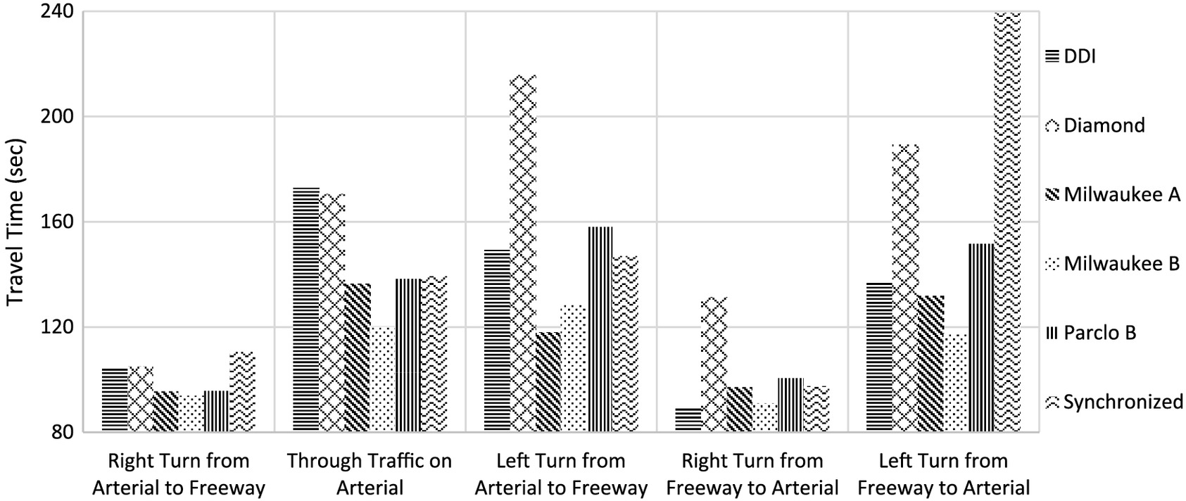 Travel Time Evaluation Of Synchronized And Milwaukee B As New Diagram Shows Options For A Diamond Interchange Including 3 4 Designs Journal Transportation Engineering Part Systems Vol 144 No 2