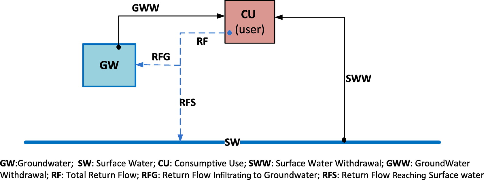 Estimating return flow fractions at the river basin scale using estimating return flow fractions at the river basin scale using automatic calibration of modsim journal of irrigation and drainage engineering vol 142 ccuart Images