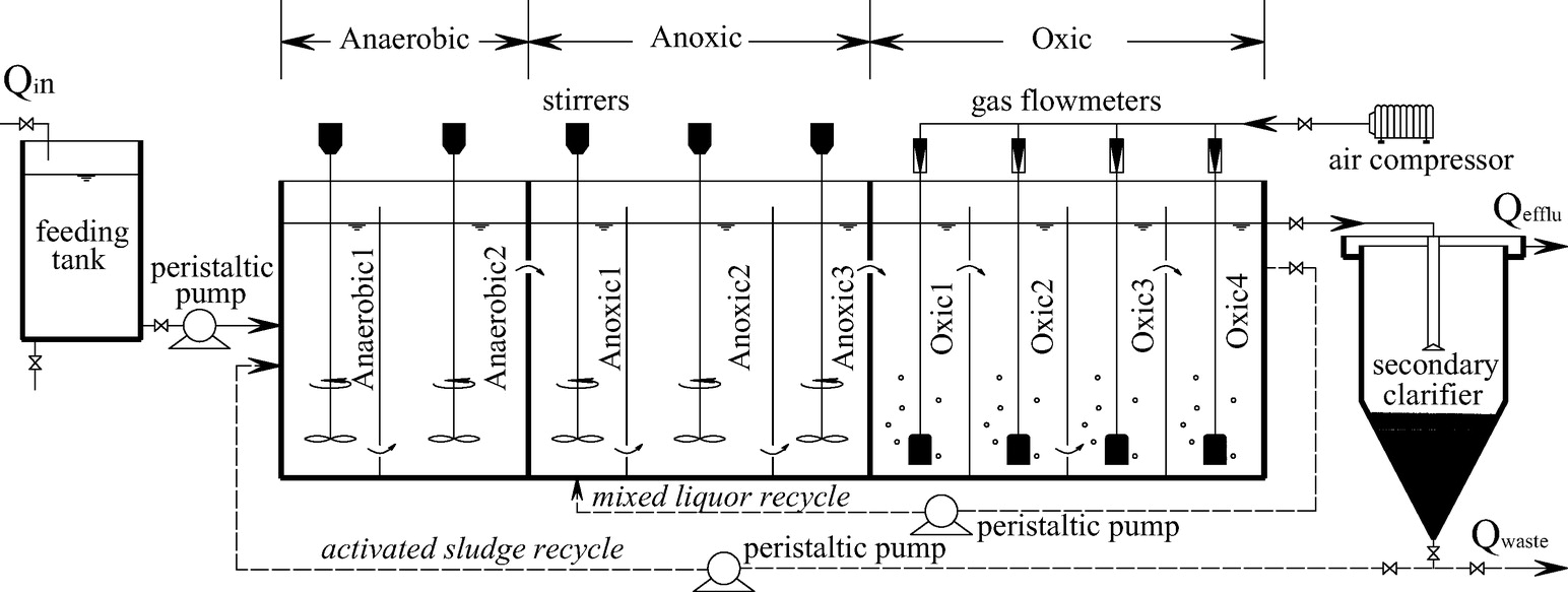 Effect of carbon source on biological nitrogen and phosphorus effect of carbon source on biological nitrogen and phosphorus removal in an anaerobic anoxic oxic a2 o process journal of environmental engineering pooptronica Images