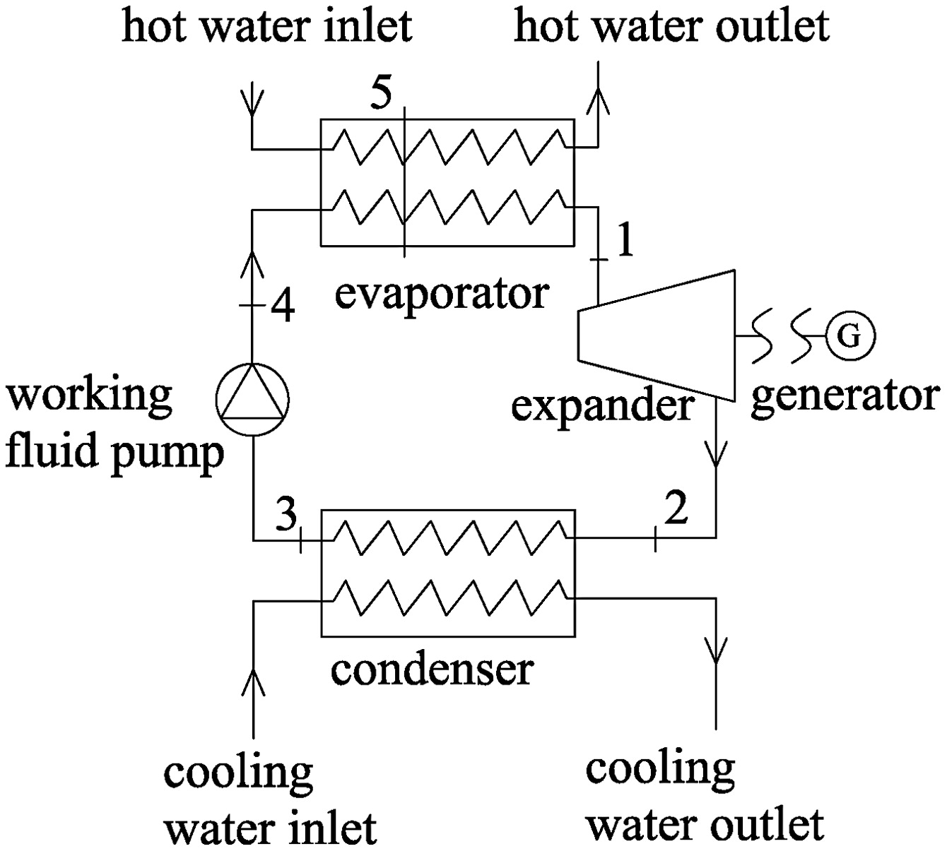 Experimental Study of a Low-Temperature Power Generation System in