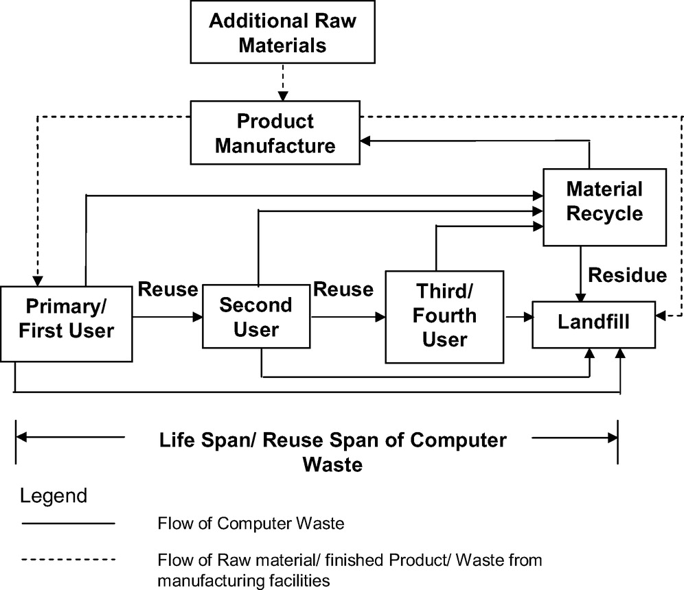 Methodology For Estimating Optimum Reuse Time Span Application To Process Flow Diagram Raw Material Reusable Computer Waste Practice Periodical Of Hazardous Toxic And Radioactive