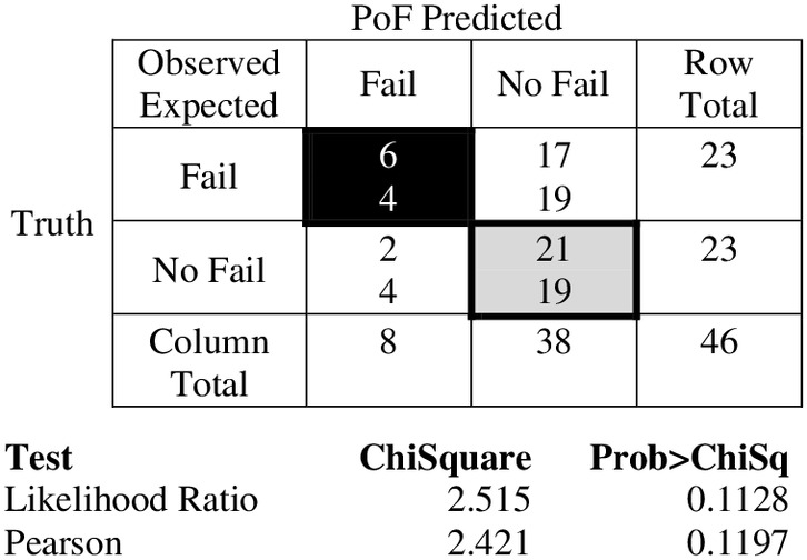 Probabilistic Assessment of Failure for United States Air