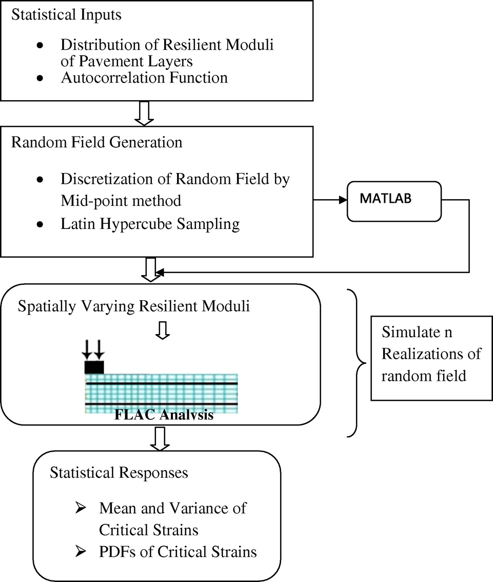 Influence of Spatial Variability on Pavement Responses Using