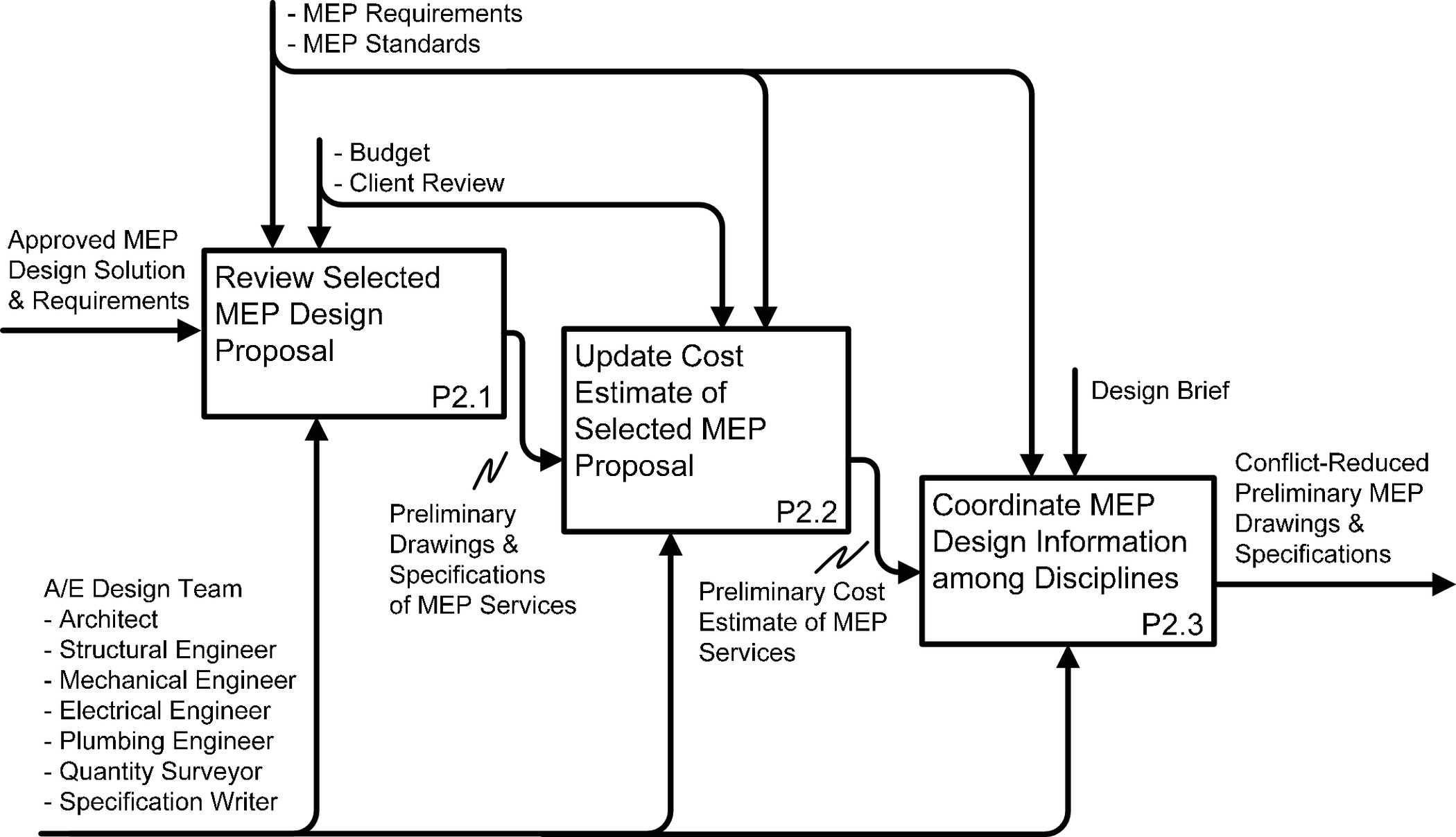 Modeling Knowledge for MEP Coordination in Building Projects