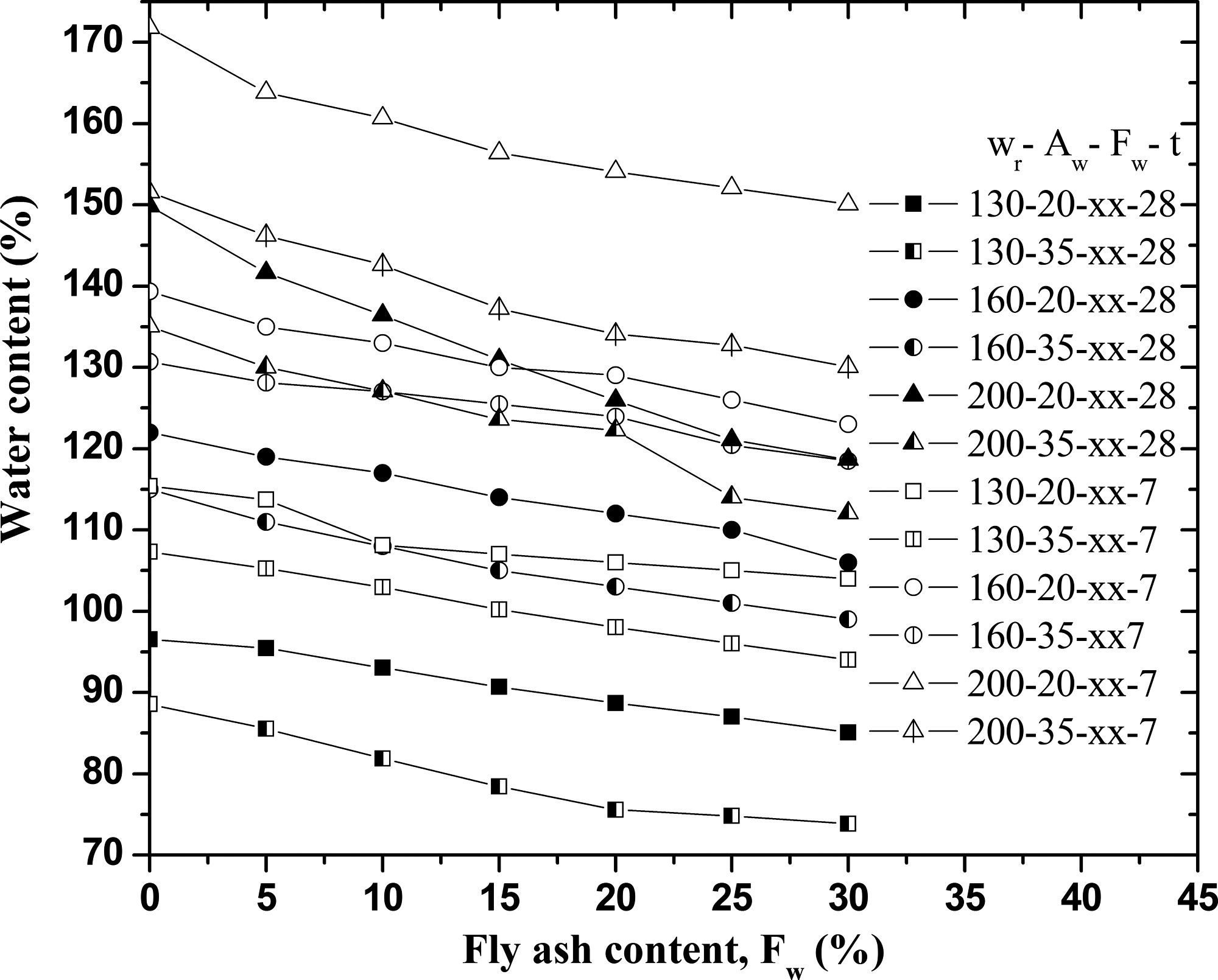 Influence Of Fly Ash On Unconfined Compressive Strength Cement Shear And Moment Diagram Wikipedia The Free Encyclopedia Admixed Clay At High Water Content Journal Materials In Civil Engineering Vol 22