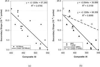 Effect of Coarse Aggregate Morphology on Permanent