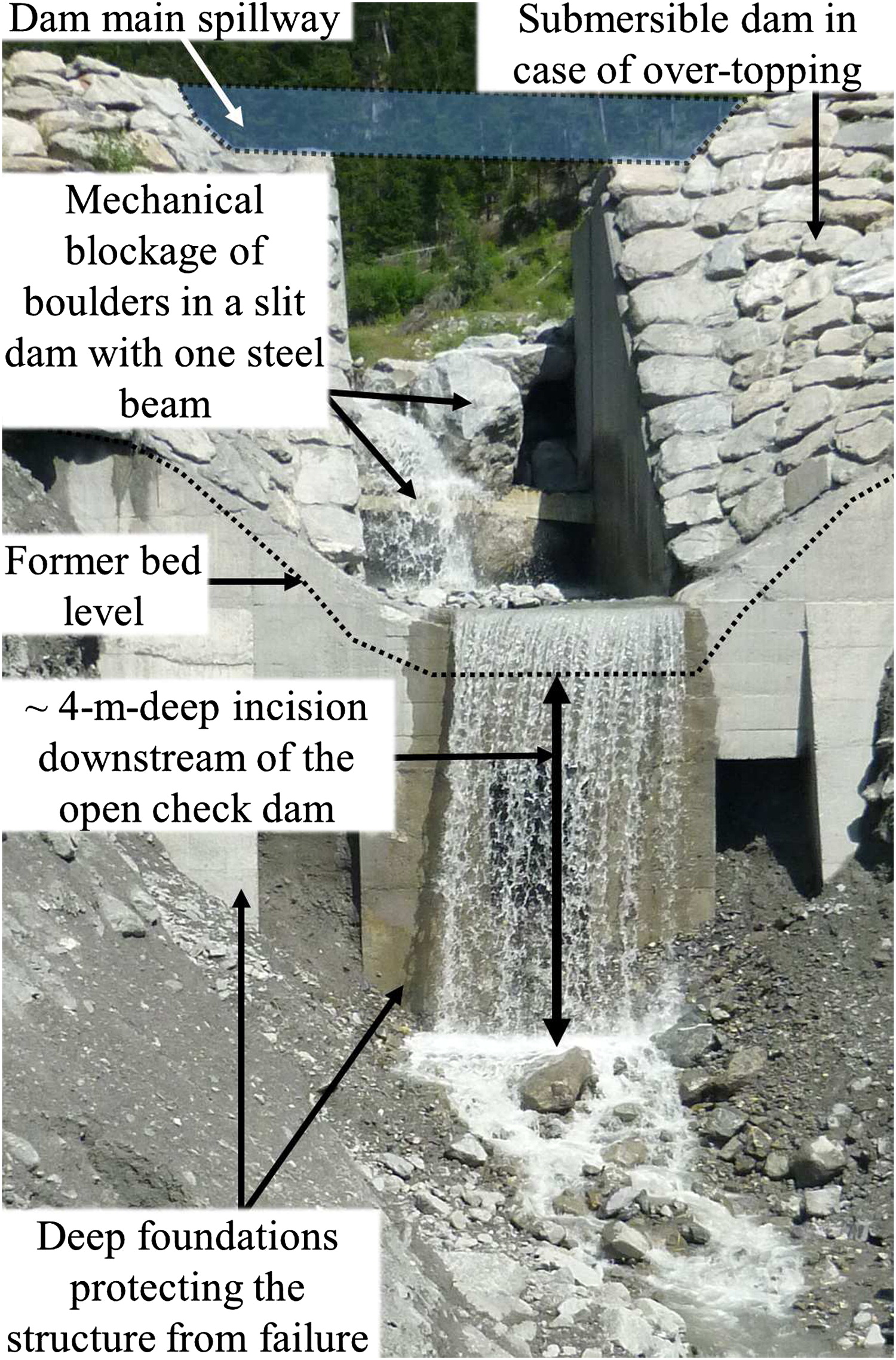 Design of Sediment Traps with Open Check Dams  I: Hydraulic and