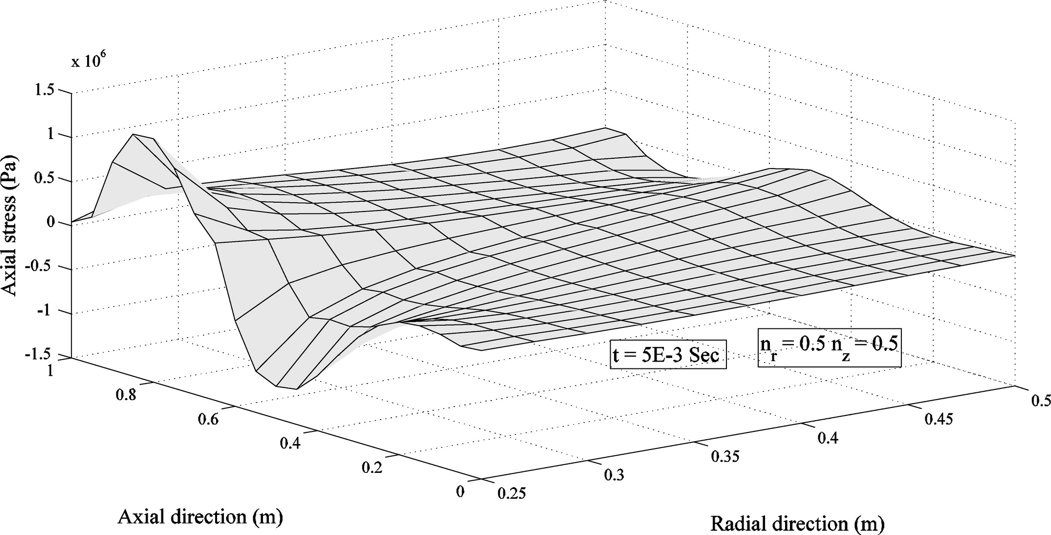 Two Dimensional Stress Wave Propagation In Finite Length Fg 2002 Chevrolet 5 3 Wiring Harness Cylinders With Directional Nonlinear Grading Patterns Using The Mlpg Method Journal Of Engineering Mechanics Vol 140 No