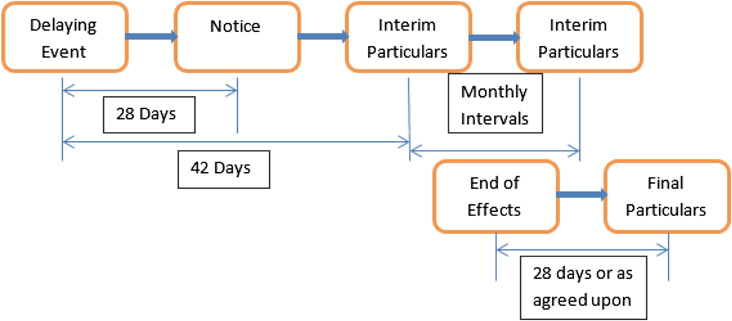 Administering Extension Of Time Under National And International