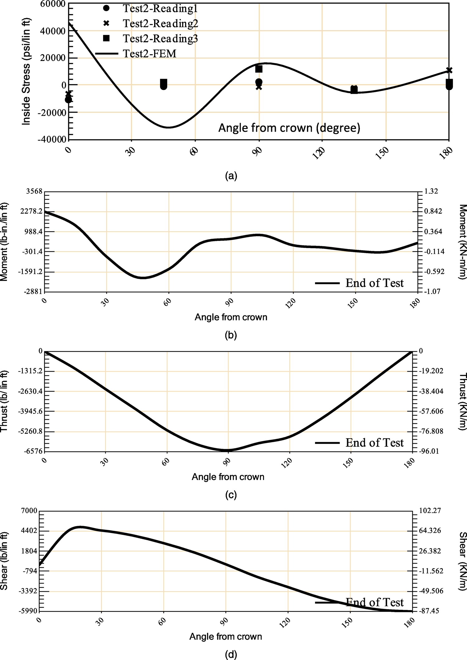 Coupled Nonlinear Finite Element Analysis Of Soilsteel Pipe Frenchdraindiagram Diagram From Original 1979 Silver Springs Structure Interaction International Journal Geomechanics Vol 15 No 1