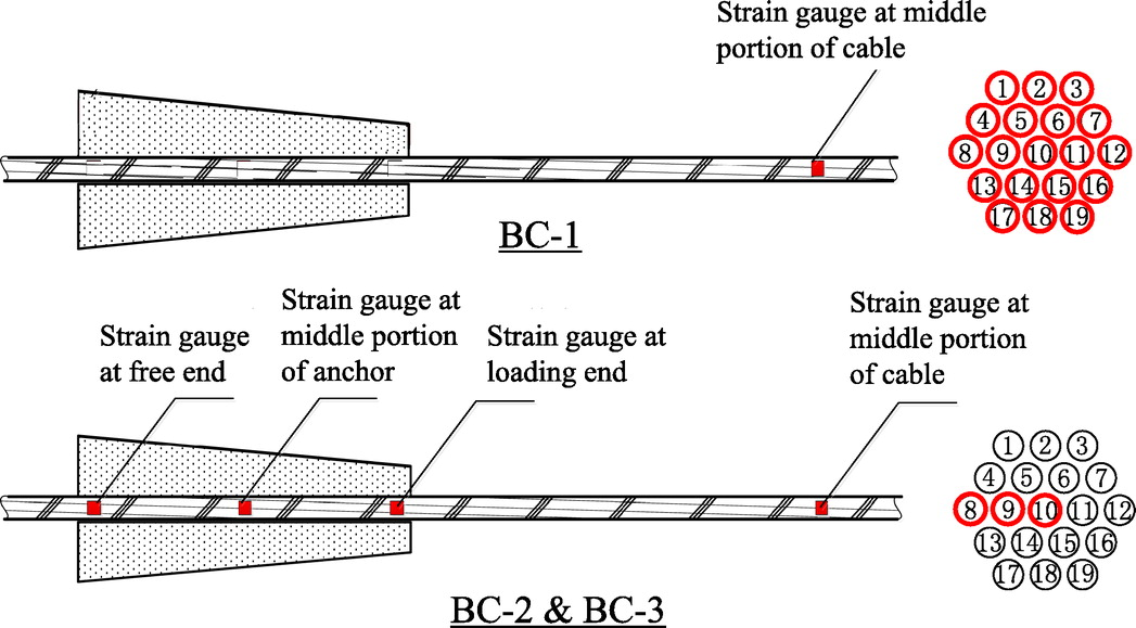 A Novel Anchor Method for Multitendon FRP Cable: Manufacturing and ...