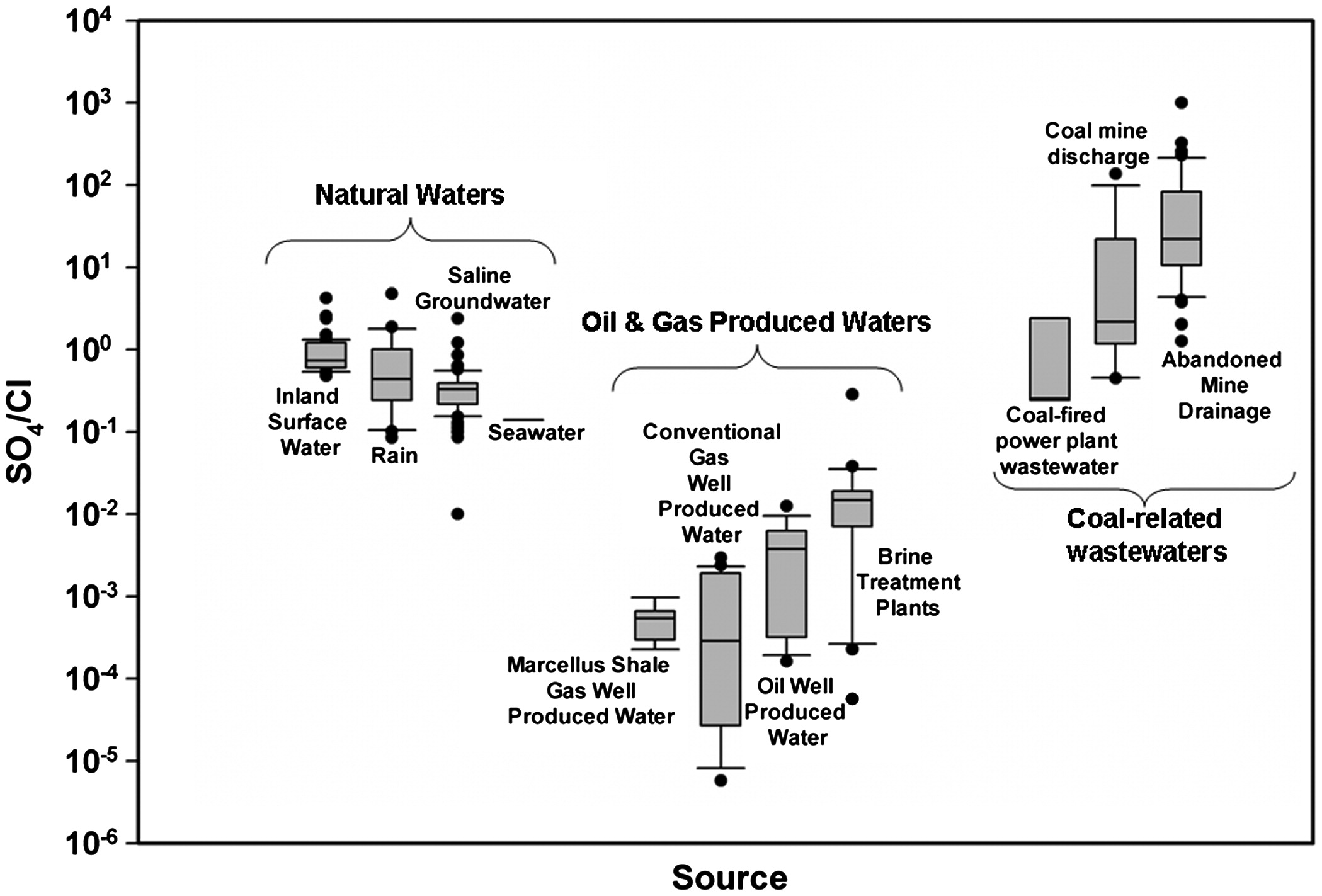 figure4 sources of high total dissolved solids to drinking water supply in  at sewacar.co
