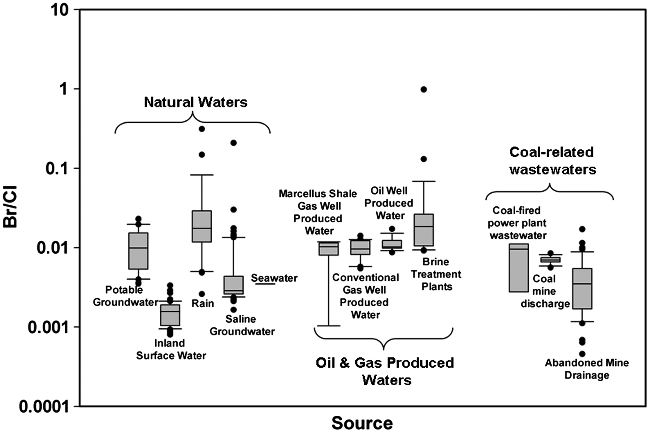 figure3 sources of high total dissolved solids to drinking water supply in  at mifinder.co